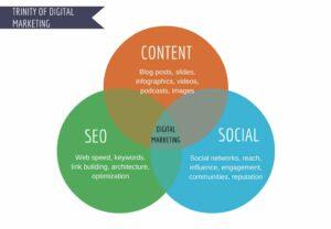 Trinity of Digital Marketing