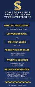 SEO Revenue Breakdown - Window and Door Companies